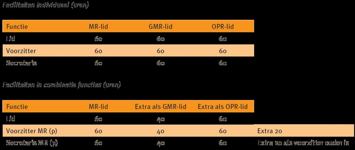 vraag-van-de-maand-september-2015-Faciliteiten-individueel-combinatie-functies.png