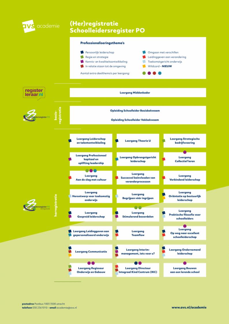 Academie-Opleidingen-Leergangen-2020-Opleidingslijn_0.png